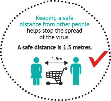 Keeping a safe distance from other people helps stop the spread of the virus. A safe distance is 1.5 meters.